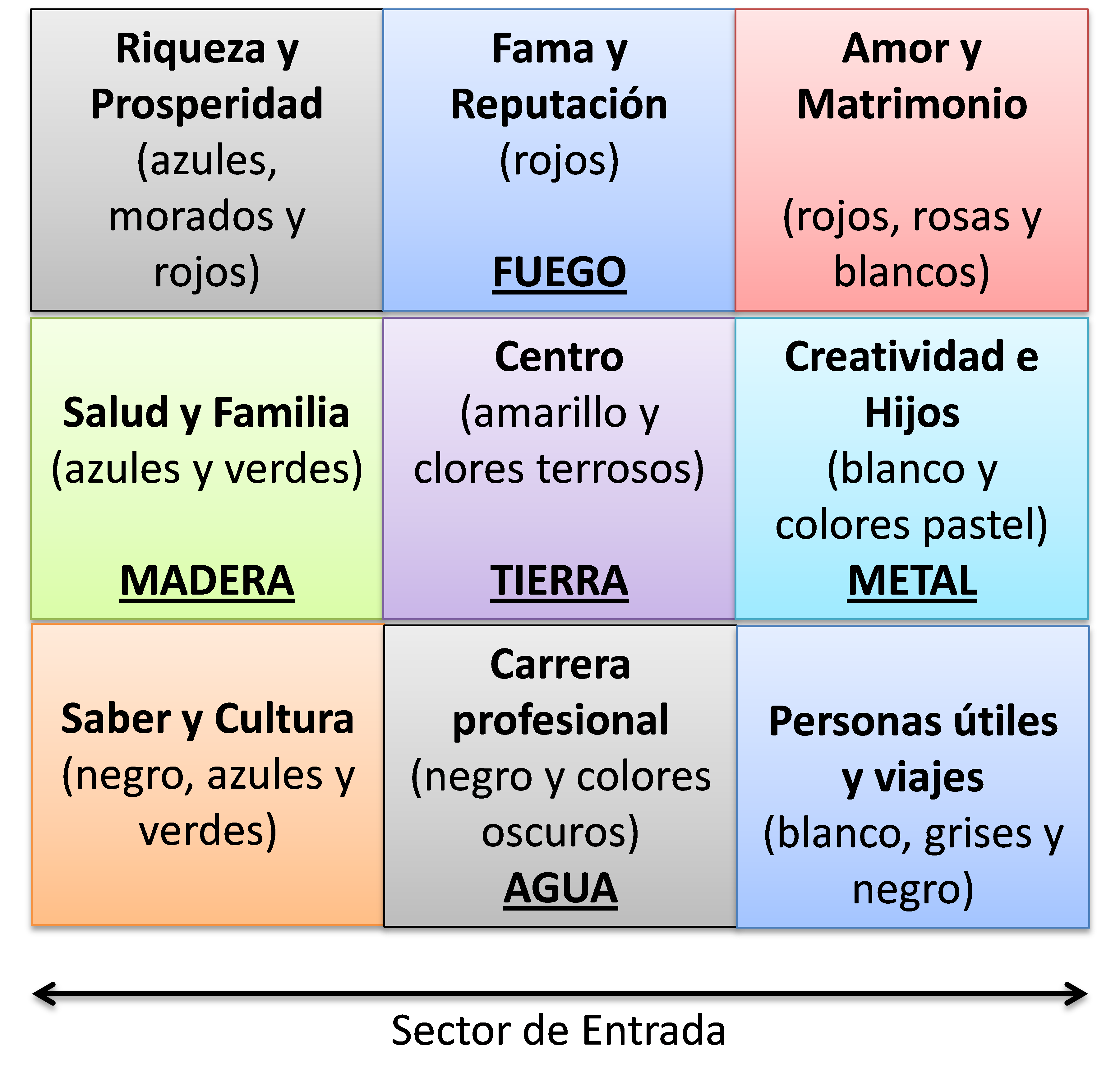 Mapa bagua el mirador de laura for Casa feng shui ideal