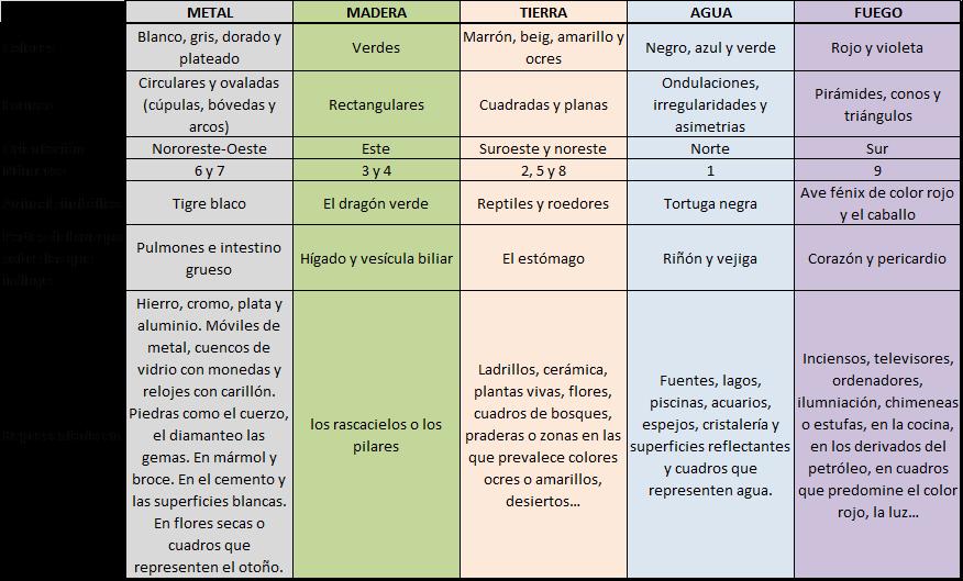 Mapa bagua el mirador de laura for Elementos del feng shui y su significado